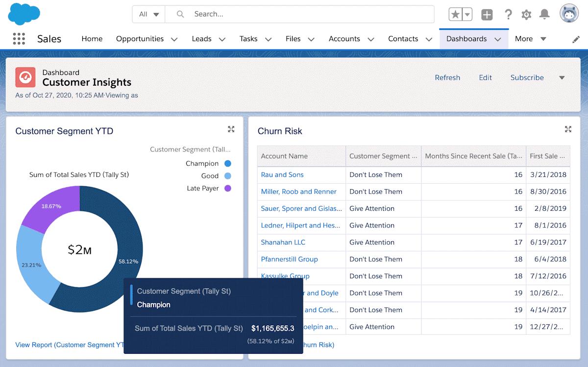 Tally Street in Salesforce dashboard