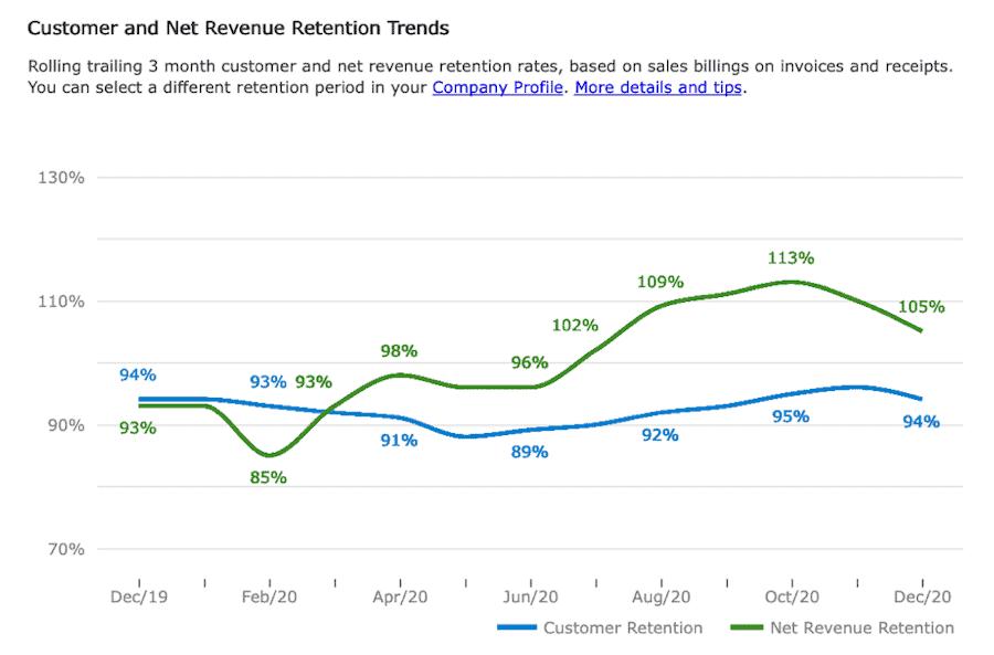 Customer and revenue retention